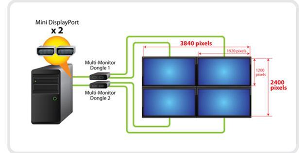 Vertikaler Collage-Modus mit 3840 x 2400 Pixeln; Monitor 1: 1920 x 1200 Pixel und vertikal je zwei über Kreuz angeordnete Bildschirme (1920 x 1200) x 2 = >3840 x 2400