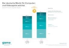 Deutscher Games-Markt mit deutlichem Wachstumssprung