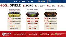 EA SPORTS FIFA 18 | Die Weltmeisterschaft in Zahlen