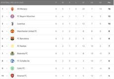 Vierter Spieltag von eFootball.Pro - Zeitplan und Streaming in der Übersicht