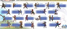 Final Fantasy EXPLORERS - Alle 21 Job-Klassen in neuer Infografik
