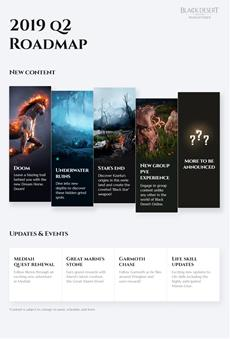 Pearl Abyss veröffentlicht Roadmap für Black Desert Online