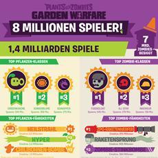 Plants vs. Zombies Garden Warfare knackt die Acht-Millionen-Spieler-Marke