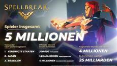 Spellbreak: Battle-Royale-Spiel erreicht Meilenstein von 5 Millionen Spielern