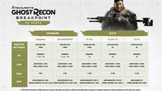 Tom Clancy&apos;s Ghost Recon<sup>&reg;</sup> Breakpoint | Ubisoft<sup>&reg;</sup> k&uuml;ndigt PC Systemanforderungen an