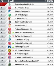 Virtuelle Bundesliga: Doppelsieg und Siegesserie für den FC Bayern München